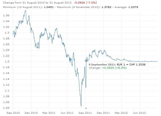 Wechselkurs CHF/EUR: klicken zum vergrössern...