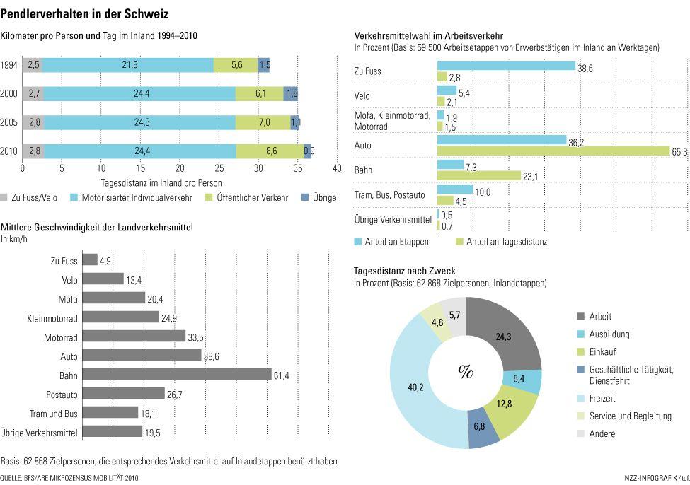 Mobilitätsdaten Schweiz, NZZ vom 31.5.13
